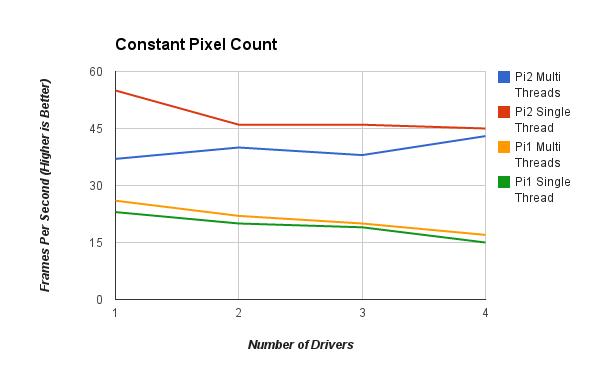 Pi2SpeedTestConstant